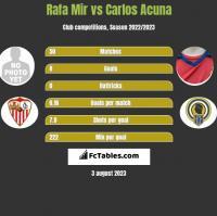 Rafa Mir vs Carlos Acuna h2h player stats