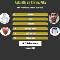Rafa Mir vs Carlos Pita h2h player stats