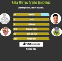Rafa Mir vs Cristo Gonzalez h2h player stats
