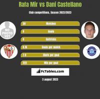 Rafa Mir vs Dani Castellano h2h player stats
