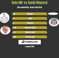 Rafa Mir vs David Mayoral h2h player stats