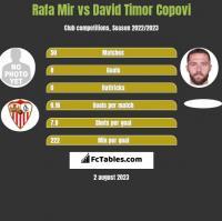 Rafa Mir vs David Timor Copovi h2h player stats