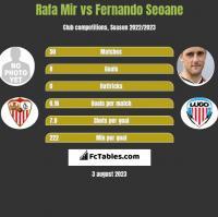 Rafa Mir vs Fernando Seoane h2h player stats