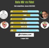 Rafa Mir vs Fidel h2h player stats