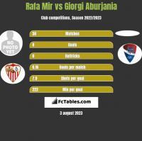 Rafa Mir vs Giorgi Aburjania h2h player stats