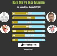 Rafa Mir vs Iker Muniain h2h player stats