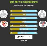 Rafa Mir vs Inaki Williams h2h player stats