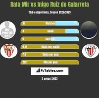 Rafa Mir vs Inigo Ruiz de Galarreta h2h player stats