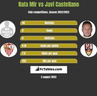 Rafa Mir vs Javi Castellano h2h player stats