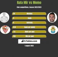 Rafa Mir vs Momo h2h player stats