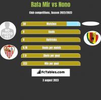 Rafa Mir vs Nono h2h player stats