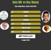 Rafa Mir vs Rey Manaj h2h player stats