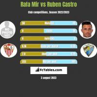 Rafa Mir vs Ruben Castro h2h player stats