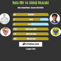 Rafa Mir vs Shinji Okazaki h2h player stats