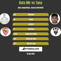 Rafa Mir vs Tana h2h player stats