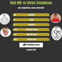 Rafa Mir vs Victor Casadesus h2h player stats
