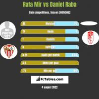 Rafa Mir vs Daniel Raba h2h player stats