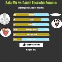 Rafa Mir vs Daniel Escriche Romero h2h player stats