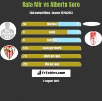 Rafa Mir vs Alberto Soro h2h player stats