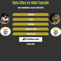 Rafa Silva vs Adel Taarabt h2h player stats