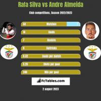 Rafa Silva vs Andre Almeida h2h player stats