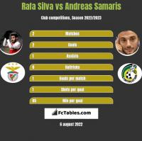 Rafa Silva vs Andreas Samaris h2h player stats