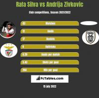 Rafa Silva vs Andrija Zivkovic h2h player stats