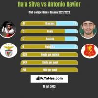 Rafa Silva vs Antonio Xavier h2h player stats