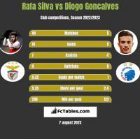 Rafa Silva vs Diogo Goncalves h2h player stats