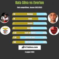 Rafa Silva vs Everton h2h player stats