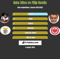 Rafa Silva vs Filip Kostic h2h player stats