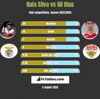 Rafa Silva vs Gil Dias h2h player stats