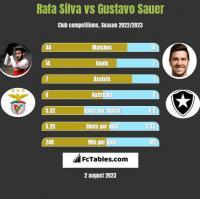 Rafa Silva vs Gustavo Sauer h2h player stats