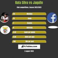 Rafa Silva vs Jaquite h2h player stats
