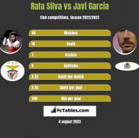 Rafa Silva vs Javi Garcia h2h player stats