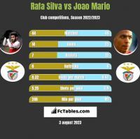 Rafa Silva vs Joao Mario h2h player stats