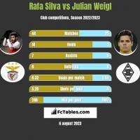 Rafa Silva vs Julian Weigl h2h player stats