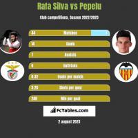 Rafa Silva vs Pepelu h2h player stats