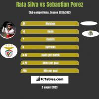 Rafa Silva vs Sebastian Perez h2h player stats