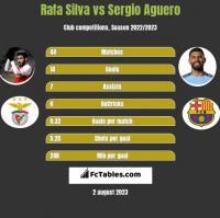 Rafa Silva vs Sergio Aguero h2h player stats