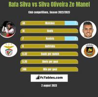 Rafa Silva vs Silva Oliveira Ze Manel h2h player stats