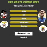Rafa Silva vs Souahilo Meite h2h player stats