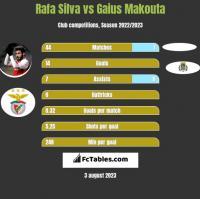 Rafa Silva vs Gaius Makouta h2h player stats