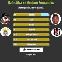 Rafa Silva vs Gedson Fernandes h2h player stats