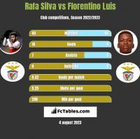 Rafa Silva vs Florentino Luis h2h player stats