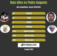 Rafa Silva vs Pedro Augusto h2h player stats