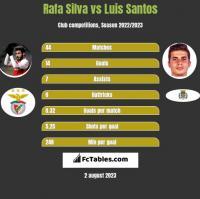 Rafa Silva vs Luis Santos h2h player stats