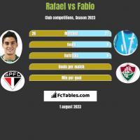 Rafael vs Fabio h2h player stats