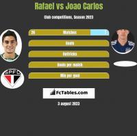 Rafael vs Joao Carlos h2h player stats