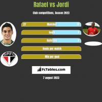 Rafael vs Jordi h2h player stats
